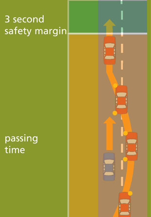 Diagram showing how to take into account passing time