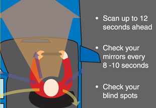 Scan 12 seconds ahead, check mirrors ever 8-10 seconds, check blind spots