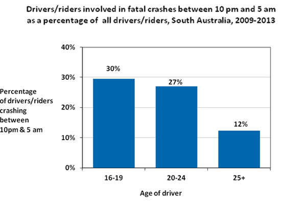 Drivers/riders involved in fatal crashes between 10pm and 5am as a percentage of all drivers/riders, South Australia, 2009-2013. Drivers aged 16-19, 30%. Drivers aged 20-24, 27%. Drivers ages 25+, 12%.