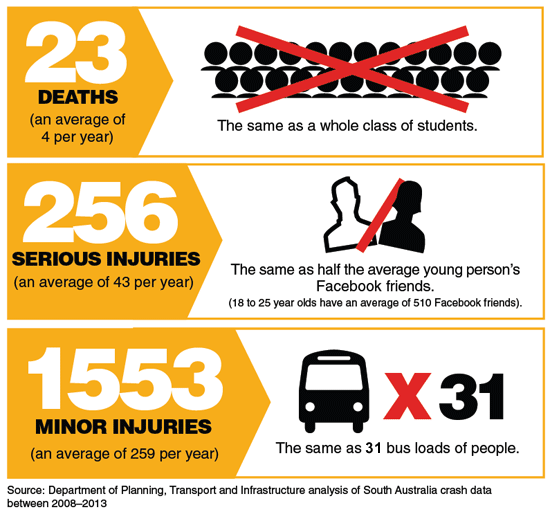 In the past 5 years night-time passenger restrictions could have prevented 22 deaths, 240 serious injuries, and 1397 minor injuries.