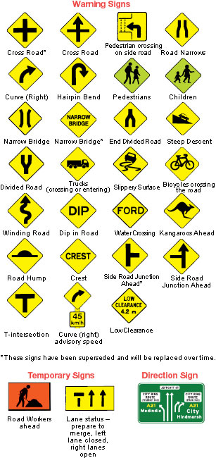 Road warning signs and their meanings