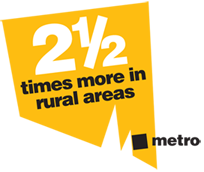 2.5 times more in rural areas