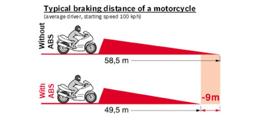 Motorcycle typical braking distance