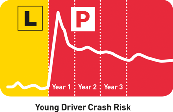 Young driver crash risk