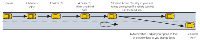 Example 2: The System of Car Control - to change lanes